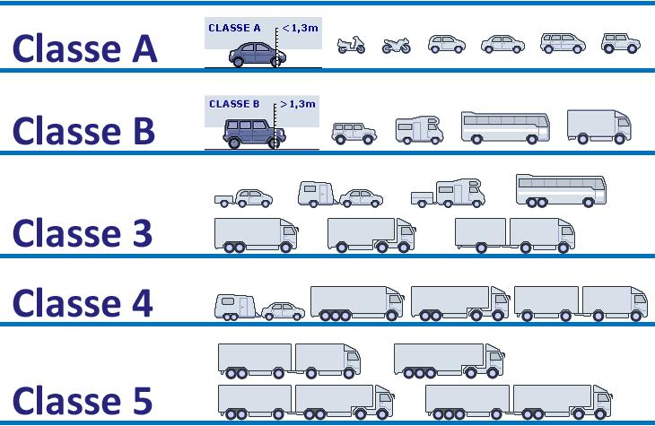 Clase de vehículo en Italia