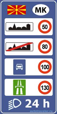 Ograniczenia prędkości w Macedonii