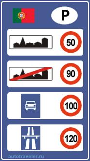 Ограничения скорости в Португалии
