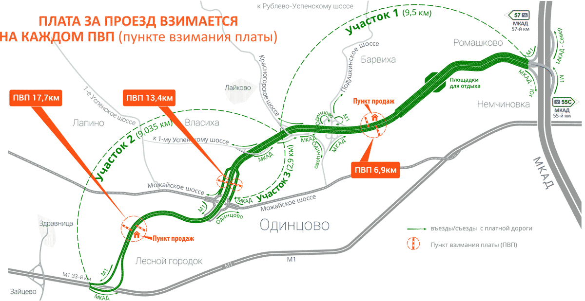 Kartica za preusmjeravanje cestarine Odintsovo