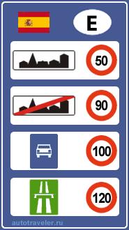Ograniczenia prędkości w Hiszpanii