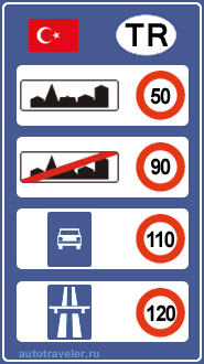 Geschwindigkeitsbegrenzungen in der Türkei
