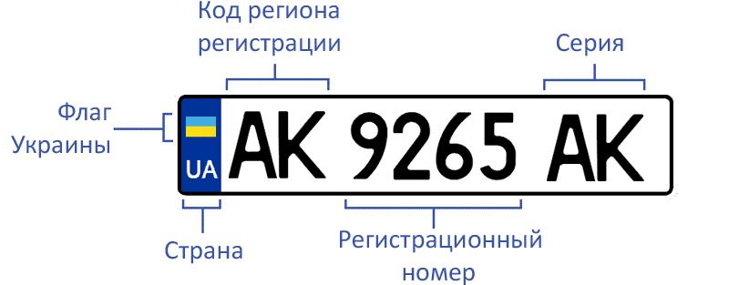 ГОСТ на авто номера